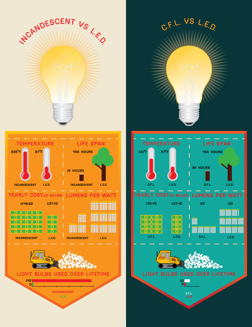 Led Vs Other Bulbs Led Specialists Ltd