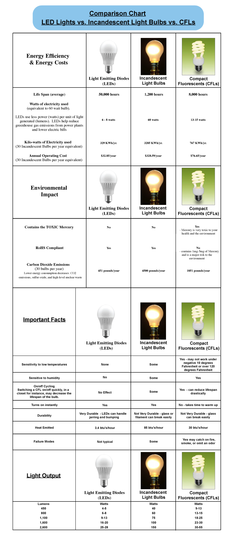 Comparar-LED-Lights-vs-CFL-vs-incandescente-Iluminación-Chart